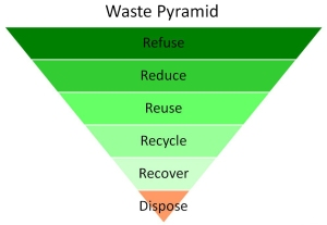 http://www.leansixsigmaenvironment.org